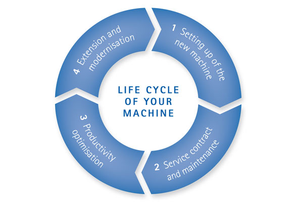 Pedax life cycle